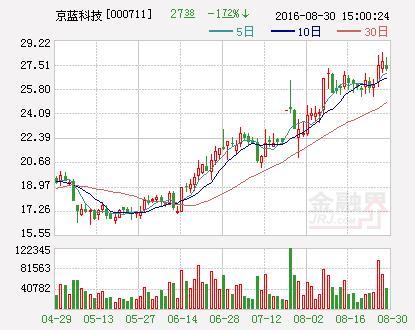 京蓝科技股票关多久