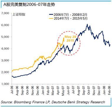 07年大漲的股票