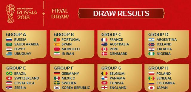 18世界杯分组死亡之组