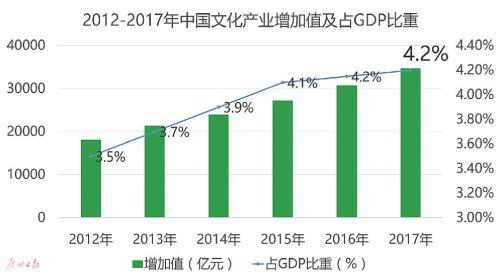 苹果娱乐-2018中国文化创意产业发展趋势报告发布 我国文化产业向支柱产业迈进