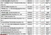 北京的所有信托公司名称?