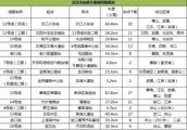 武汉市新洲区邾城街的房价未来房价会涨价吗