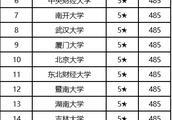 2017金融学类大学排名