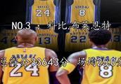天钩马龙科比乔丹!NBA历史得分榜Top50!