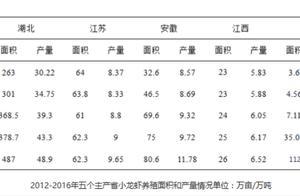 """""""国民夜宵""""小龙虾被资本推上风口,产业爆发式增长至千亿级"""