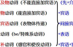 英语金沙网址多少成分的缩写 英语金沙网址多少成分的缩写