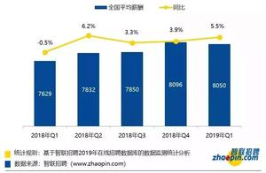 2019年春招平均月薪8050元,这两个行业月入过万!