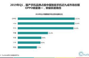 """2019年Q1国产手机市场份额:三星位于""""其他"""",小米靠红米上榜"""