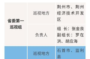 湖北省委巡视组已进驻宜昌、荆州、恩施三地,举报电话公布!