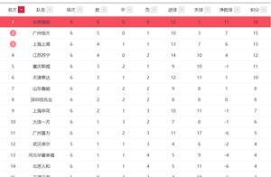 """中超第六轮总结:上港鲁能掉队,""""三强队""""低于预期(附积分榜)"""