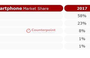 全球高端手机份额出炉:苹果与三星下滑,OPPO成逆袭黑马