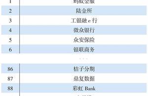 """桔子分期入围""""中国互联网20年智慧金融创新企业100强"""