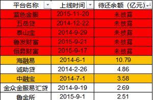 山东省合规网贷机构将陆续接入全国统一平台(附平台清单)