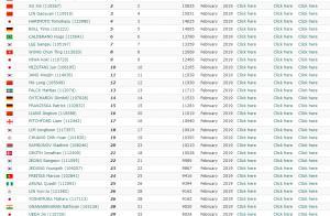 国际乒联最新排名:中国继续称霸男女第一 张本离前三仅一步之遥