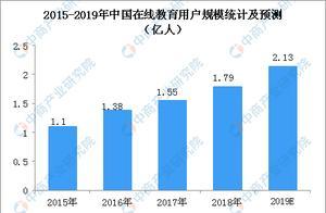 中国在线教育私募股权投融资格局分析:2018年多达369个项目