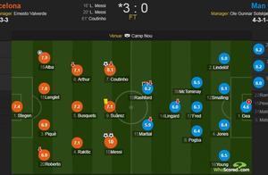 巴萨VS曼联评分:梅西10分满分 德赫亚4.6分全场最低
