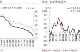 中金公司:猪价上涨预期或进一步强化 后续业绩有望逐步改善