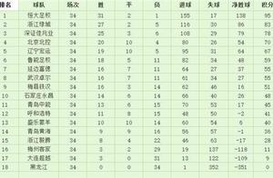 U19青超联赛差距有多大? 头尾积分相差近百分
