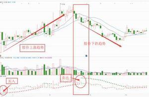 """一旦""""SAR+MACD+CCI+EXPMA+KDJ""""五指标共振,建议马上清仓,股价必然下跌!绝无例外"""