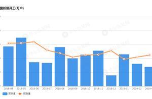 远不及预期!美国3月新屋开工创近两年新低 同比降幅为2011年以来最大
