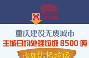 上游大数据   重庆建设无废城市,主城日均处理垃圾8500吨