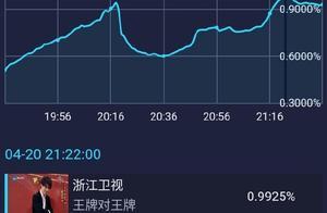 """190421 华晨宇""""收视之王""""实锤?这等收视率有点厉害"""