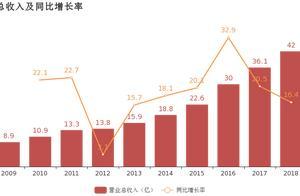 东易日盛:2018年归母净利润同比增长16.1%,约为2.5亿元