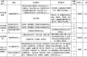 报名!菏泽市市直事业单位公开引进高层次人才