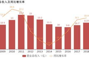 三房巷:2018年归母净利润同比增长21.6%,电、蒸汽业务贡献利润