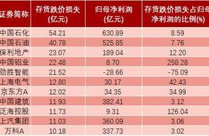 """存货减值成""""雷点"""" 30家公司跌价损失超净利润"""