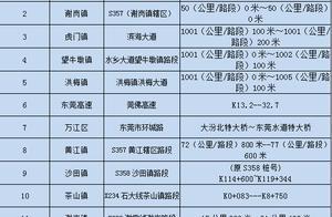 东莞交警4月份公布全市交通安全隐患路段,途经需谨慎!