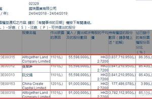 Alltogether Land合共增持国瑞置业(02329)约1.46亿股,每股作价2.72港元