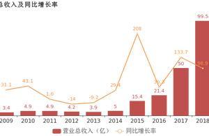 华东重机:2018年归母净利润同比大增133.3%,CNC数控机床业务贡献利润