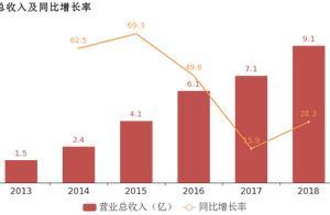赛意信息:2018年归母净利润同比增长12.4%,聚焦软件实施开发服务主业
