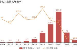 乐视网:2018年归母净利润为-41亿,亏损较去年大幅收窄