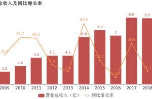 华鹏飞:2018年归母净利润由盈转亏,亏损合计约6亿元