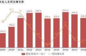 际华集团:2018年归母净利润由盈转亏,亏损合计约6797万元