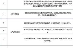 及时污染防治不予处罚!温州发布轻微环境违法行为目录