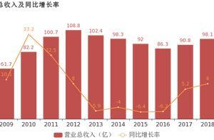 华电能源:2018年归母净利润为-7.6亿,亏损较去年收窄