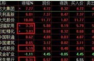 为啥经常出现个股在集合竞价大幅高开或者低开,9:20却突然撤单!原来主力在设陷阱