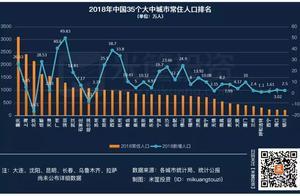 中国城市经济实力最新排名!
