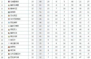 西甲最新积分榜:一场2-2让西班牙人连升2名,武磊想打欧战有戏