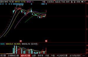 周一涨停潜力股!留意关注次新概念股叠加长三角概念:(601865)
