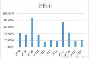 股市分析:六间房对宋城演艺的影响!