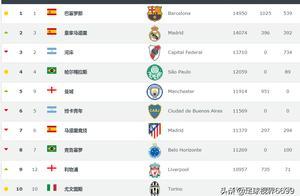 北京最牛逼的俱乐部是哪里