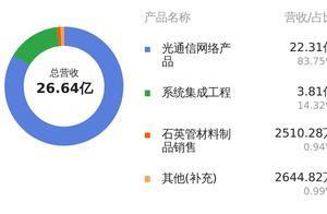 富通鑫茂2018年报营收26.64亿,营业收入创上市以来新高