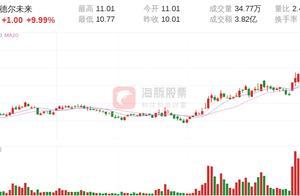 【龙虎榜】财富杭州西湖国贸中心主导德尔未来2连板
