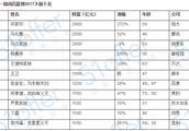 2017年胡润中国富豪榜揭晓 学历与财富是否成正比?
