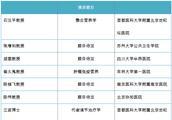 《吴阶平医学基金会营养学部精准营养专业委员会》2017年会~11.25-26(北京)