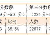 福建:高三省质检分数分析 看看自己排第几名